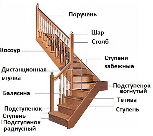 Сборка деревянной лестницы на второй этаж своими руками - БТЛ-страна