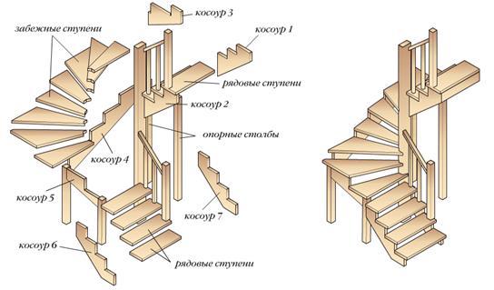 Как сделать забежные ступени лестниц